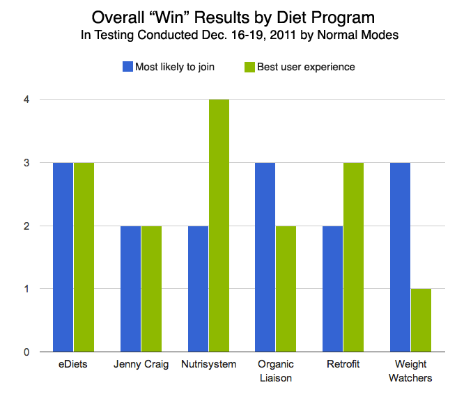 "Weight Loss Usability Study ""Wins"" by Company"